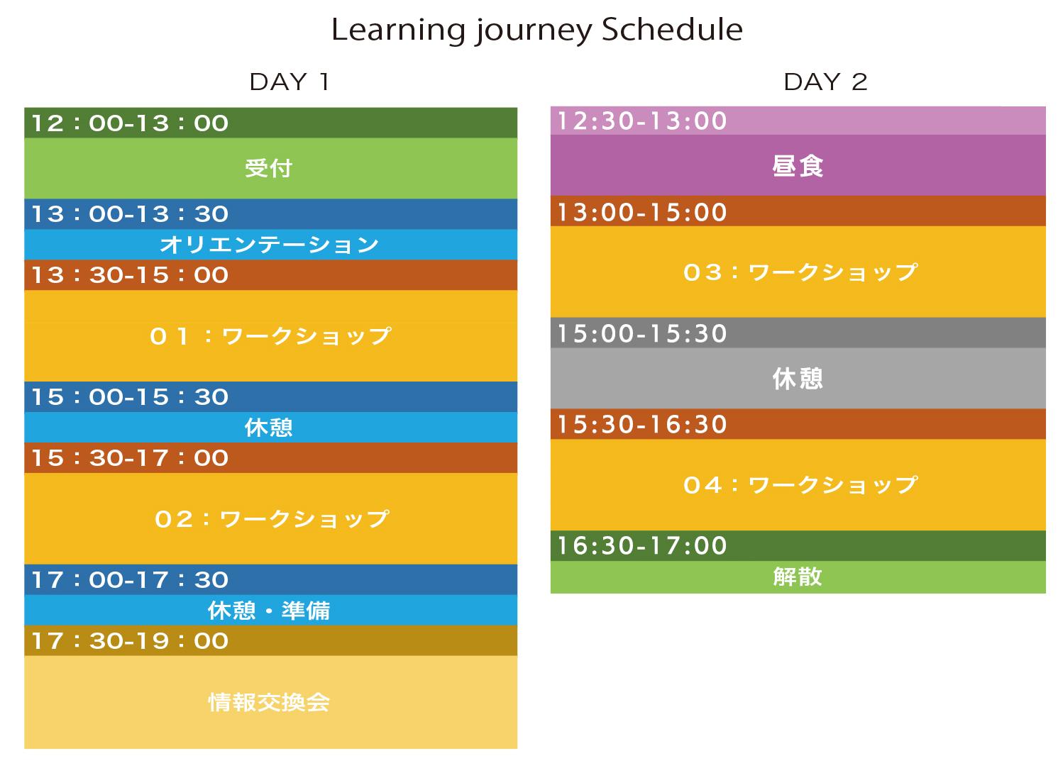 Learning journey ラーニングジャーニー アクティブラーニング